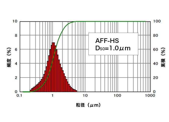 AFFの粒度分布