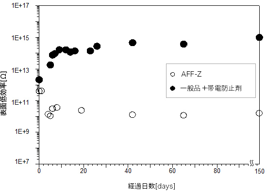 AFF-Zと一般品の抵抗値の比較