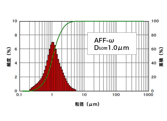 図2. AFF-ωの粒度分布(レーザー回折・散乱法)