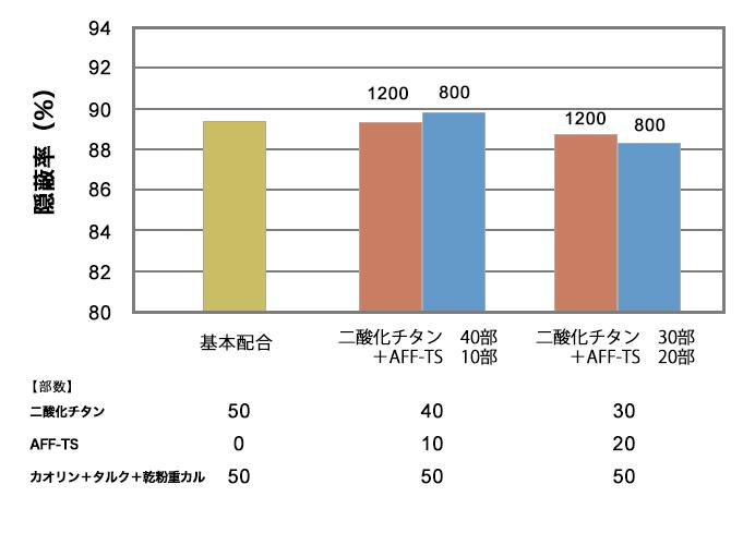 隠蔽率(%)膜厚150μm (wet) ※フラット塗料配合