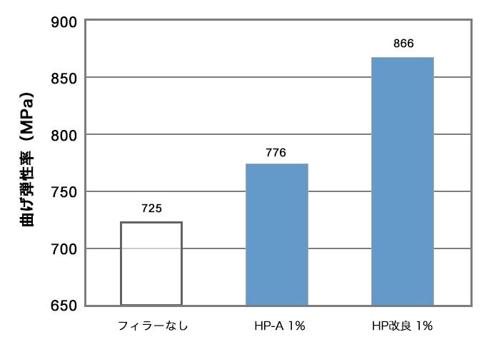 HDPEでの曲げ弾性率