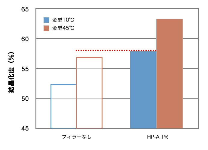 HDPEの結晶化度