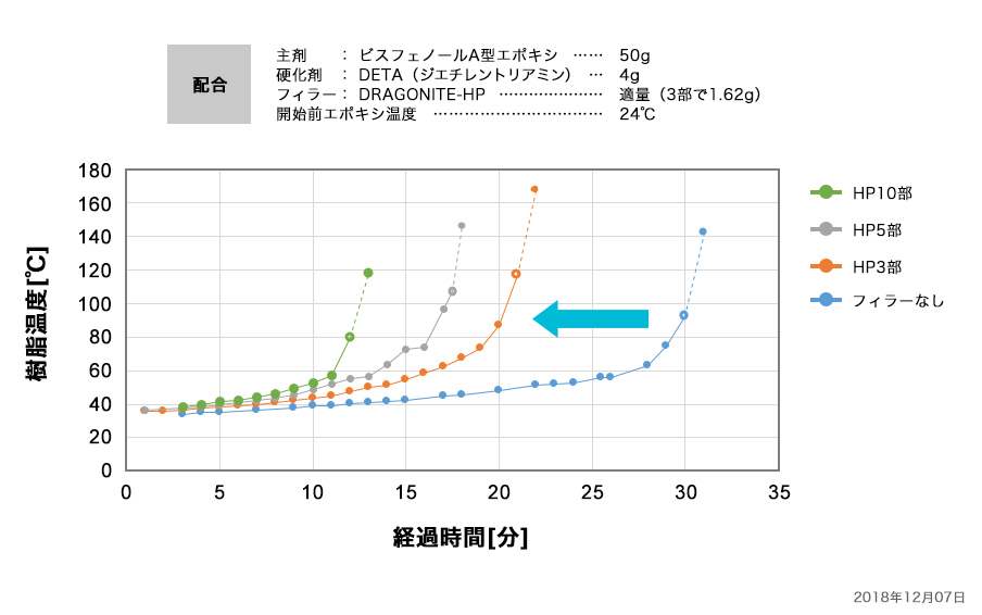 エポキシ樹脂へのDRAGONITE-HP配合と硬化時間の変化